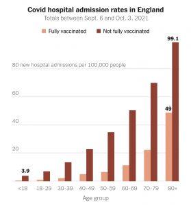 Tasa de ingresos hospitalarios por COVID, Inglaterra