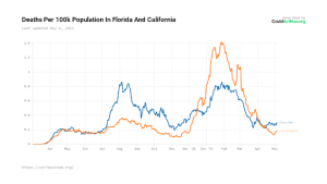 Muertes Florida y California