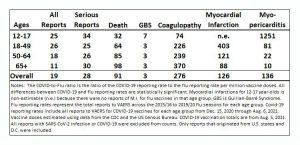 COVID-zu-Grippe-Verhältnis Berichtsquoten pro Million Impfstoffdosen