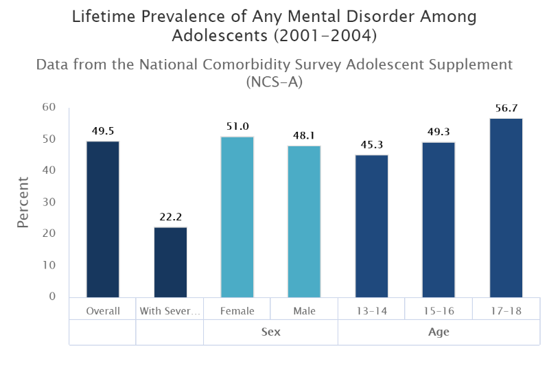 Mental Health Disorders And Teen >> Related Epidemics Teen Mental Health Crisis Neurodevelopmental