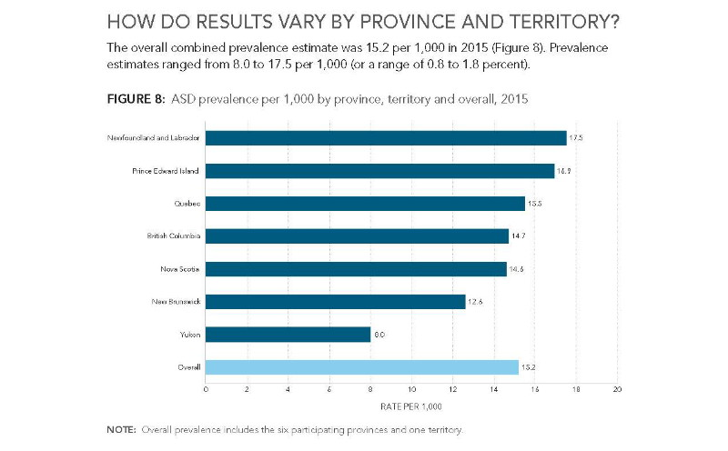 Autism Rates Highest Among Babies >> Official Canadian Data Show That There Is More Autism In Regions