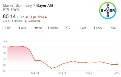Bayer Needs More Than an Aspirin to Cure Its Monsanto-Sized