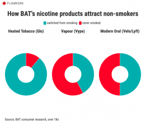 How BAT's nicotine products attract non-smokers.