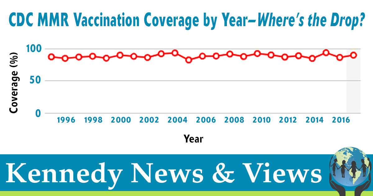 CDC, Check YOUR Data: MMR Vaccination Rates are NOT Declining • Children's Health Defense