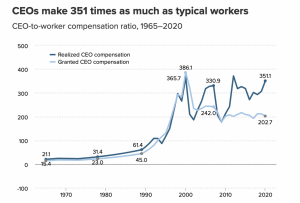 CEO earnings v. typical workers.