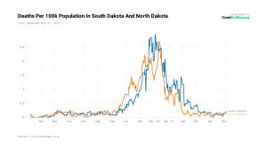 Deaths Dakotas