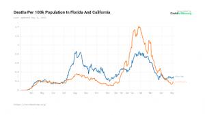Deaths Florida and California