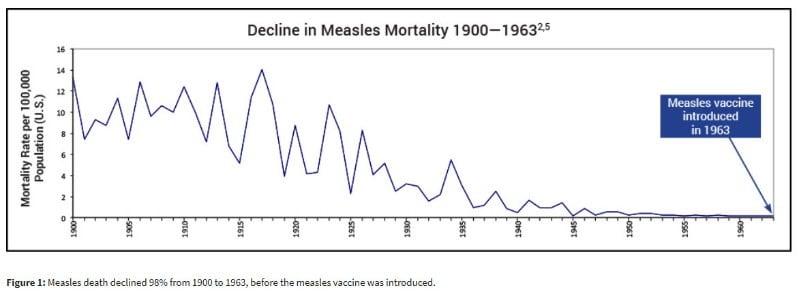 measles_deaths