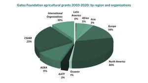 Gates Foundation Ag grants by region