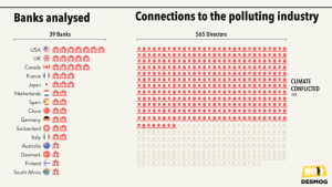 Connections to the polluting industry