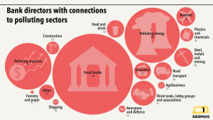 Bank directors with connections to polluting sectors.