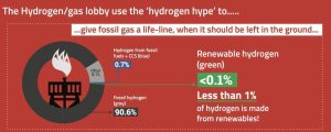 Breakout of types of hydrogen by production method.
