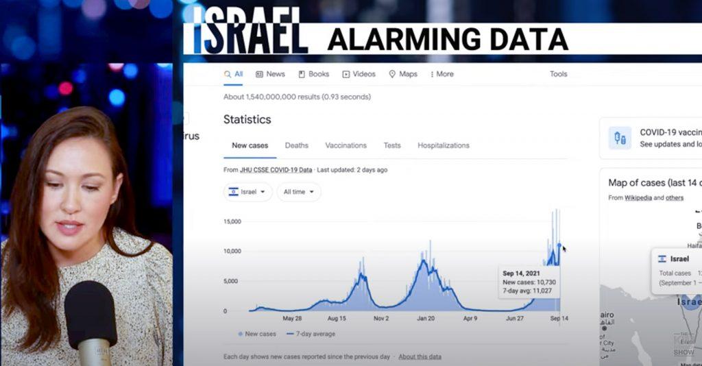 Schockierende COVID-Daten aus Israel