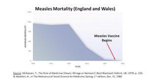 Mortalité due à la rougeole Angleterre Pays de Galles