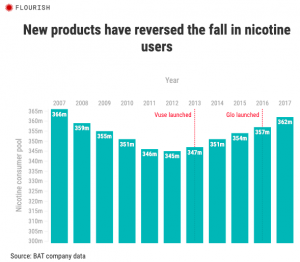 New products have reversed the fall in nicotine users.