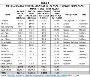 U.S. billionaires greatest total wealth