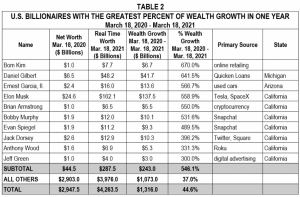 Amerikaanse miljardairs grootste percentage van rijkdom.