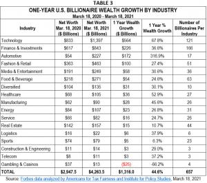 One year U.S. billionaire wealth by industry