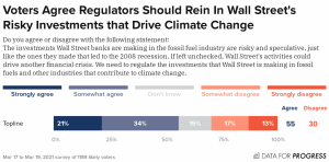 Voters agree: Rein in Wall Street