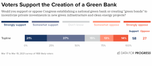 Voters support creation of a green bank