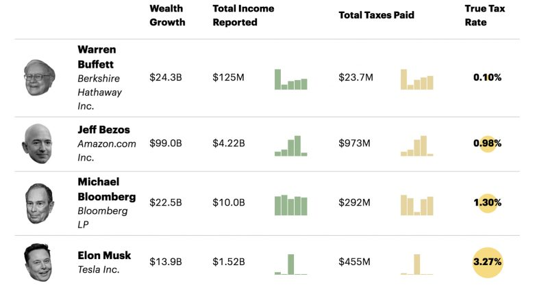 ProPublica has obtained a vast trove of Internal Revenue Service data on the tax returns of thousands of the nation's wealthiest people.