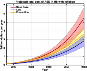 ASD with inflation