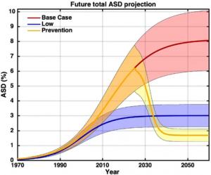 ASD projection