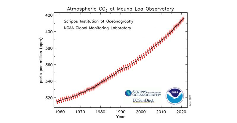 Atmospheric carbon dioxide reached a monthly average level of 419 parts per million in May.