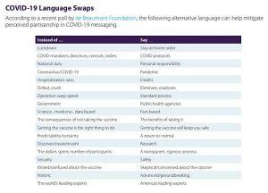 COVID-19 language swaps