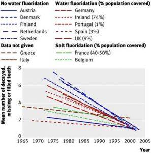 Fluoride Overdose Chart