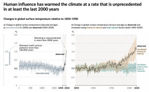 Human influence has warmed the climate.