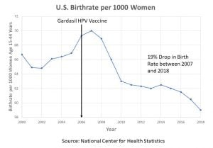U.S. Birthrate per 1000 Women