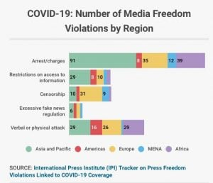 Media Freedom Violations by Region