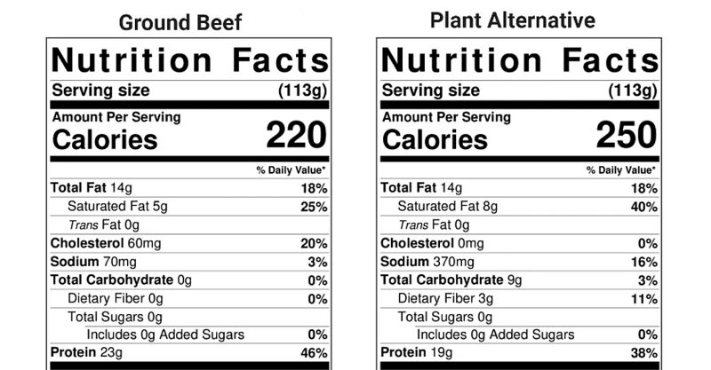 Plant-based meat and grass-fed meat have 'large nutritional differences.'