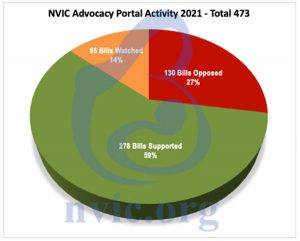 NVIC advocacy portal activity