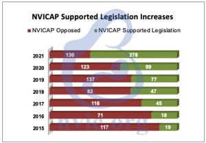 NVICAP supported legislation increases