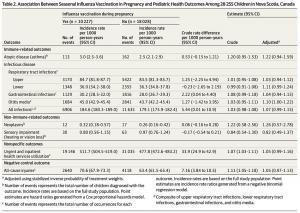 Association between seasonal flu vaccine and pregnancy 1