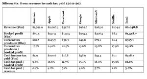 Silicon-six tax avoidance