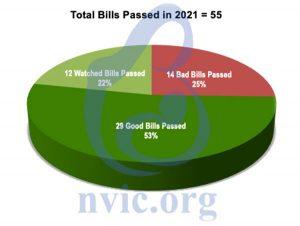 Total bills passed in 2021
