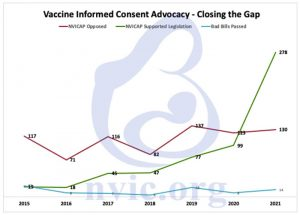 Vaccine informed consent advocacy